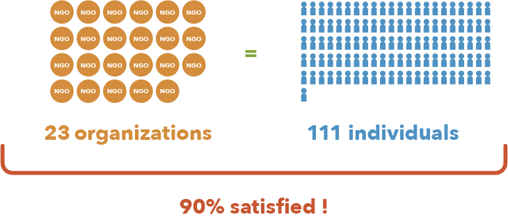 23 organizations = 111 individuals : 90% satisfied !